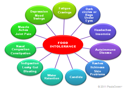 food intolerance definition