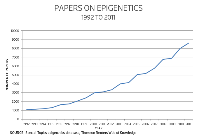 paper on epigenetics Understanding the role of epigenetics in brain disease may open the door to being able to influence it.