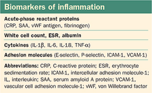 biomarkers-of-inflammation
